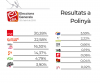 Resultats electorals 28A