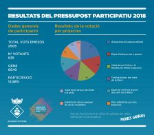 Resultats del pressupost participatiu 2018